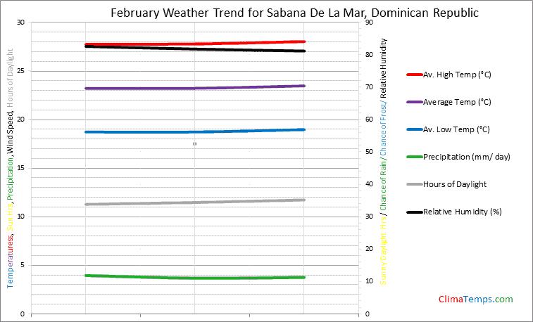 Graph of weather in Sabana De La Mar in February