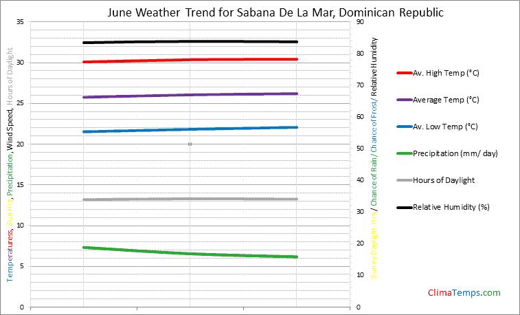 Graph of weather in Sabana De La Mar in June