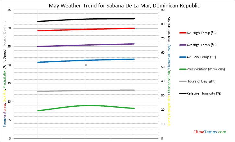 Graph of weather in Sabana De La Mar in May
