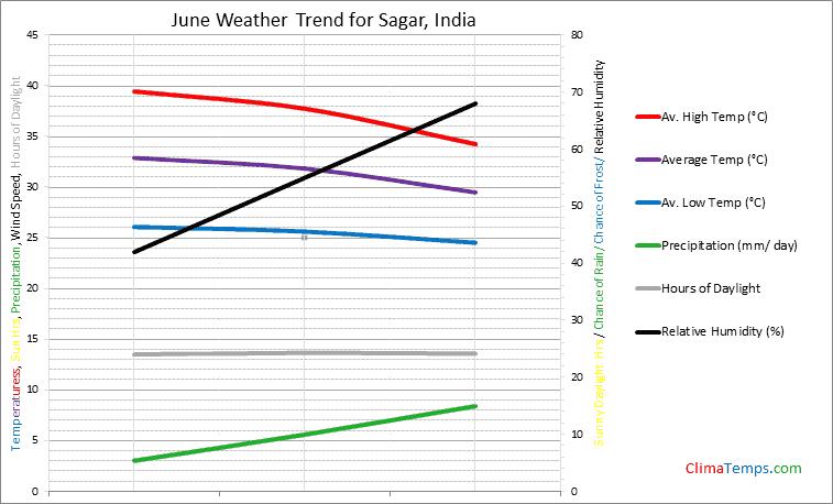 Graph of weather in Sagar in June