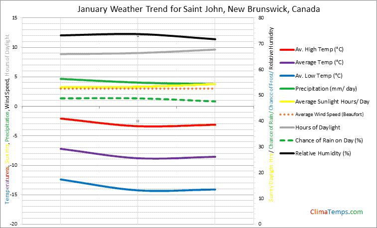 Graph of weather in Saint John, New Brunswick in January