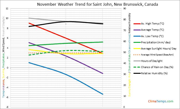 Graph of weather in Saint John, New Brunswick in November