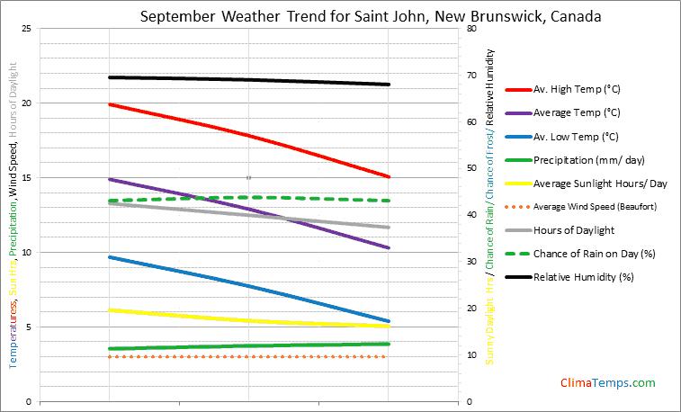 Graph of weather in Saint John, New Brunswick in September