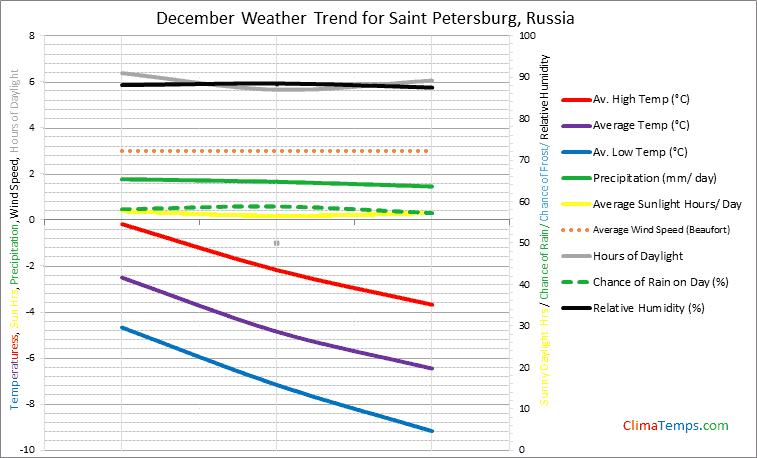Graph of weather in Saint Petersburg in December
