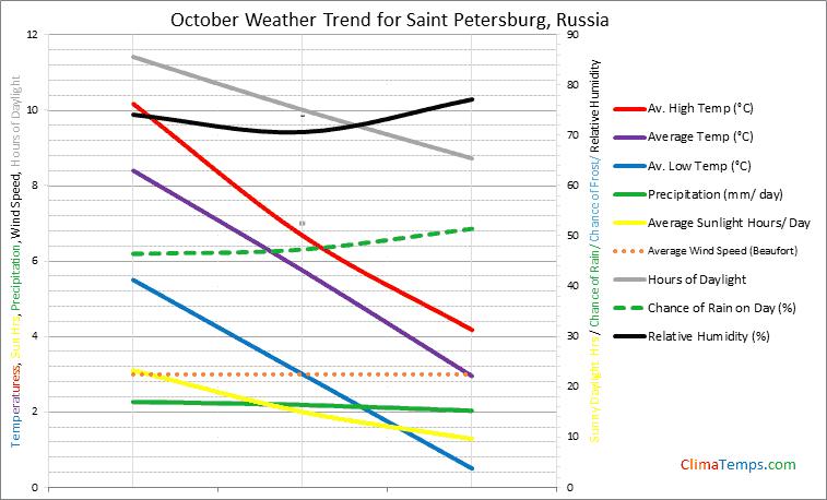 Graph of weather in Saint Petersburg in October