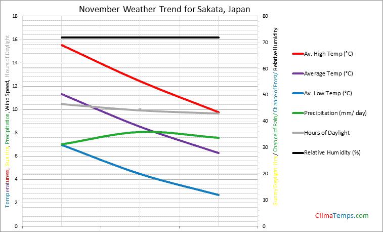 Graph of weather in Sakata in November