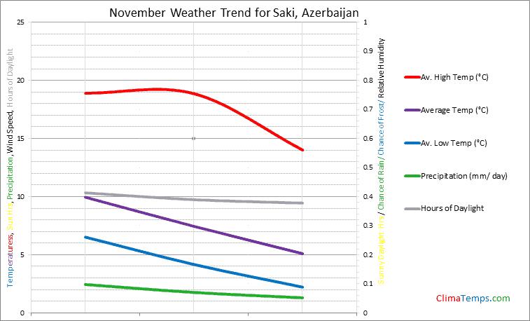 Graph of weather in Saki in November
