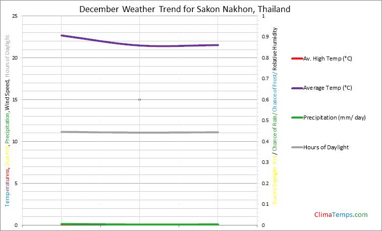 Graph of weather in Sakon Nakhon in December