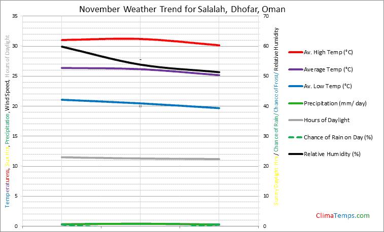 Graph of weather in Salalah, Dhofar in November