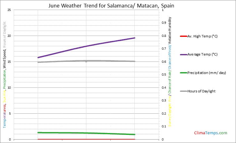Graph of weather in Salamanca/ Matacan in June