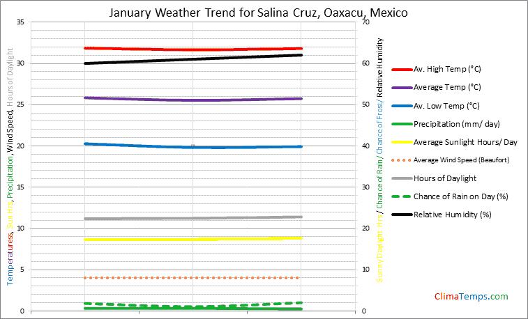 Graph of weather in Salina Cruz, Oaxacu in January