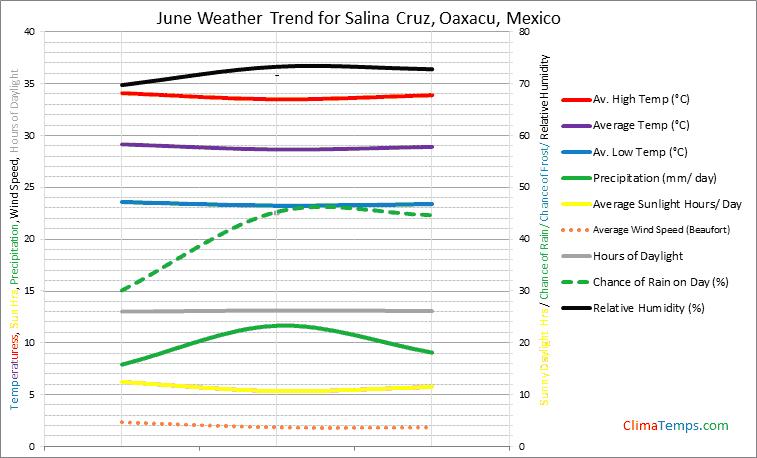Graph of weather in Salina Cruz, Oaxacu in June