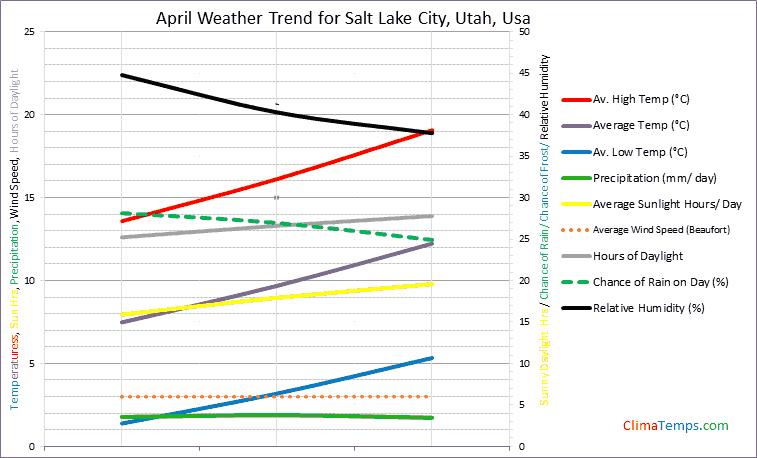 Graph of weather in Salt Lake City, Utah in April
