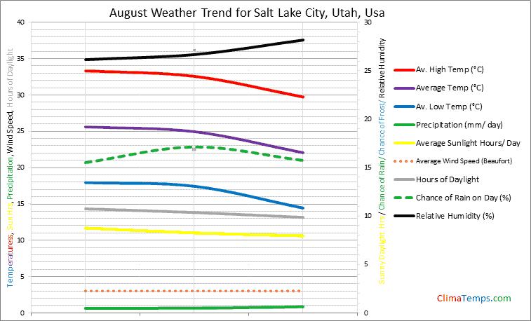 Graph of weather in Salt Lake City, Utah in August