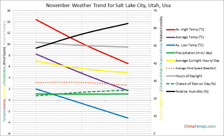 Graph of weather in Salt Lake City, Utah in November