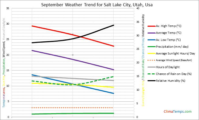 Graph of weather in Salt Lake City, Utah in September