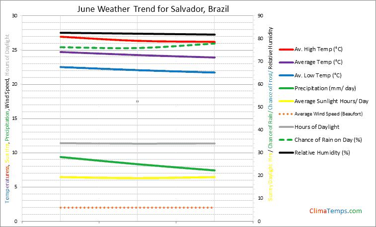 Graph of weather in Salvador in June