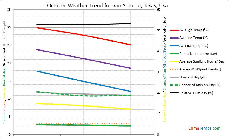 Graph of weather in San Antonio, Texas in October