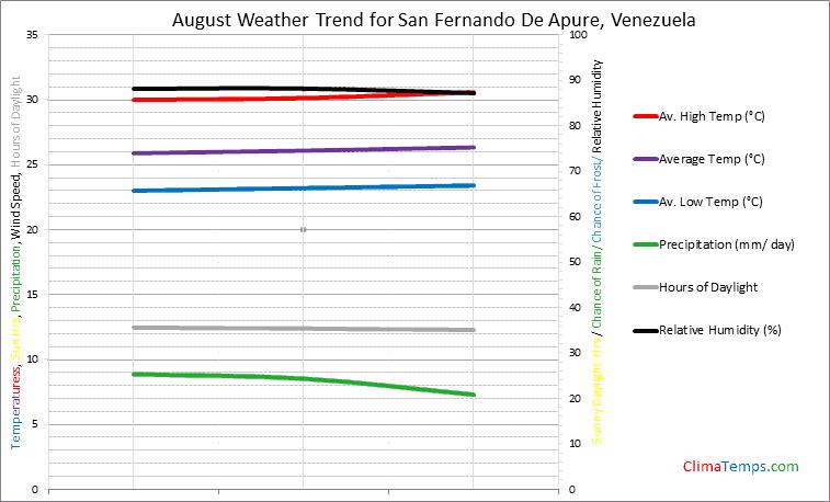 Graph of weather in San Fernando De Apure in August