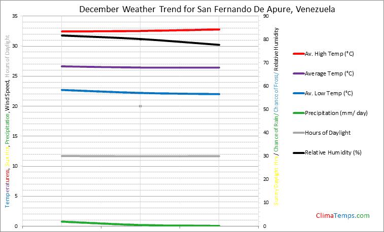 Graph of weather in San Fernando De Apure in December