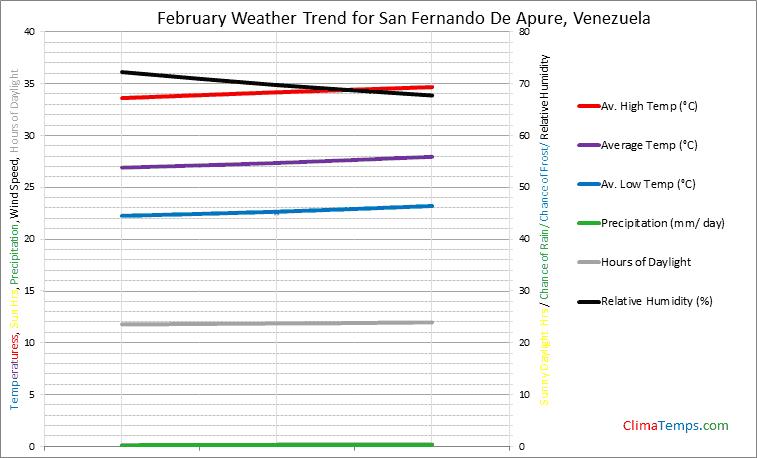 Graph of weather in San Fernando De Apure in February