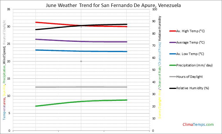 Graph of weather in San Fernando De Apure in June