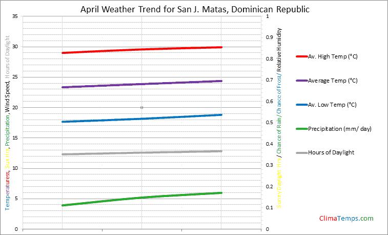 Graph of weather in San J. Matas in April