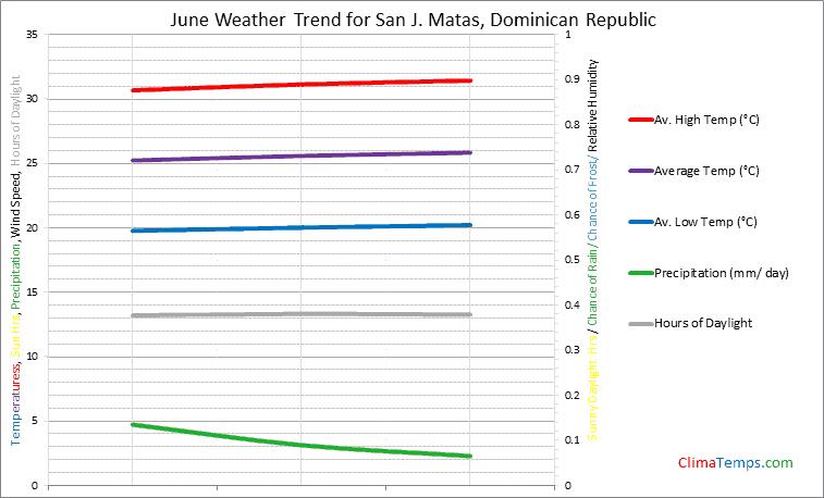 Graph of weather in San J. Matas in June