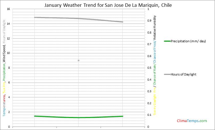 Graph of weather in San Jose De La Mariquin in January