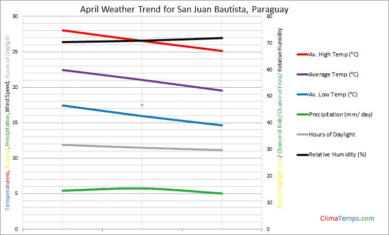 Graph of weather in San Juan Bautista in April