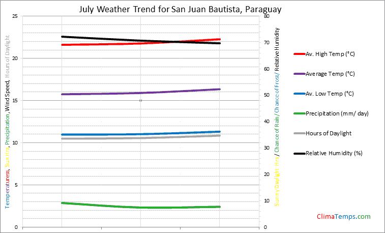 Graph of weather in San Juan Bautista in July