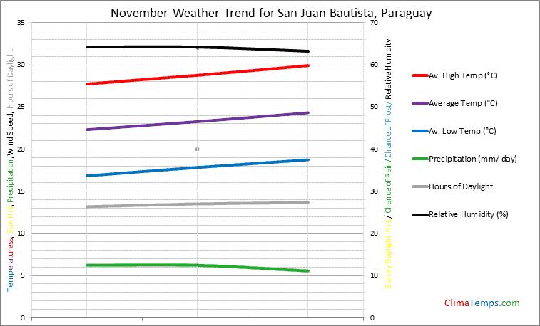 Graph of weather in San Juan Bautista in November