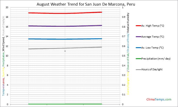 Graph of weather in San Juan De Marcona in August