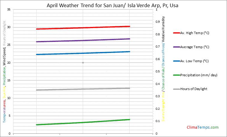 Graph of weather in San Juan/ Isla Verde Arp, Pr in April