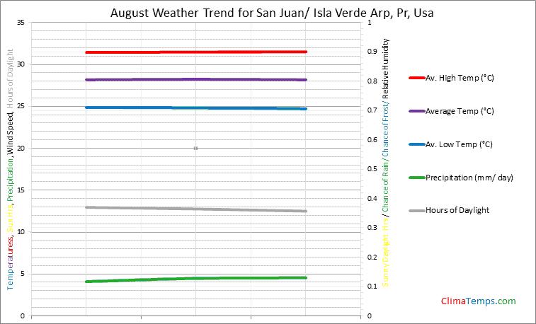 Graph of weather in San Juan/ Isla Verde Arp, Pr in August