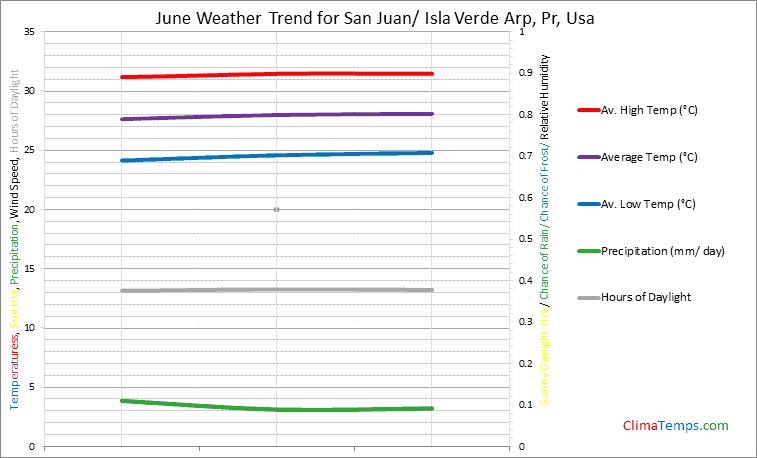 Graph of weather in San Juan/ Isla Verde Arp, Pr in June