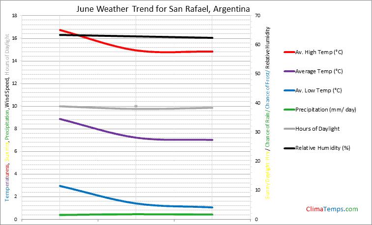 Graph of weather in San Rafael in June