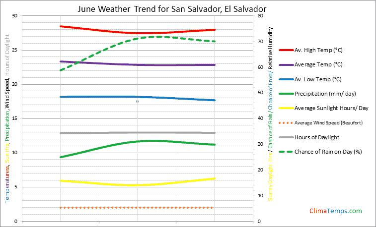 Graph of weather in San Salvador in June