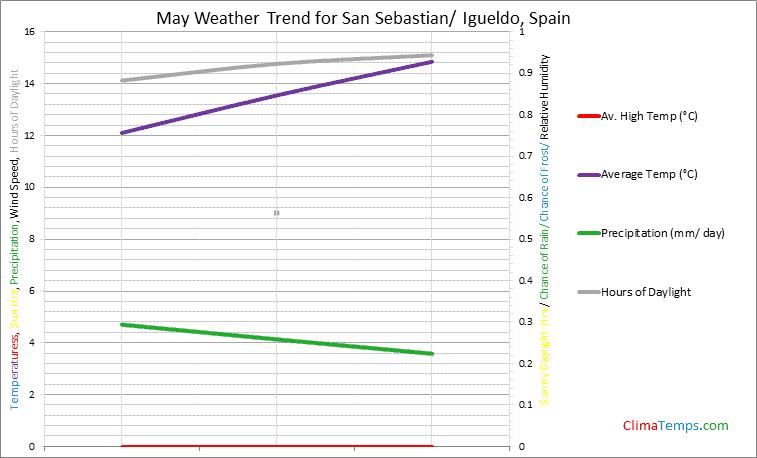 Graph of weather in San Sebastian/ Igueldo in May