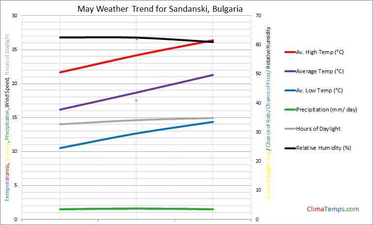 Graph of weather in Sandanski in May