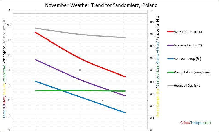 Graph of weather in Sandomierz in November