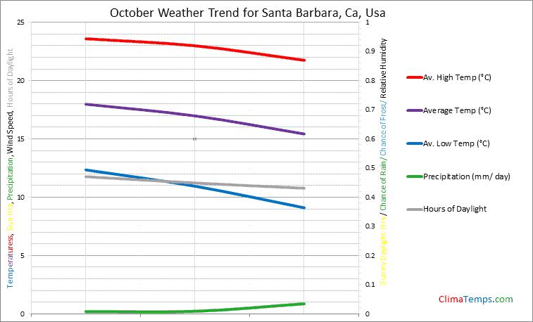 Graph of weather in Santa Barbara, Ca in October