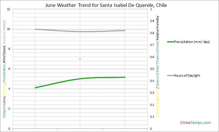 Graph of weather in Santa Isabel De Querele in June