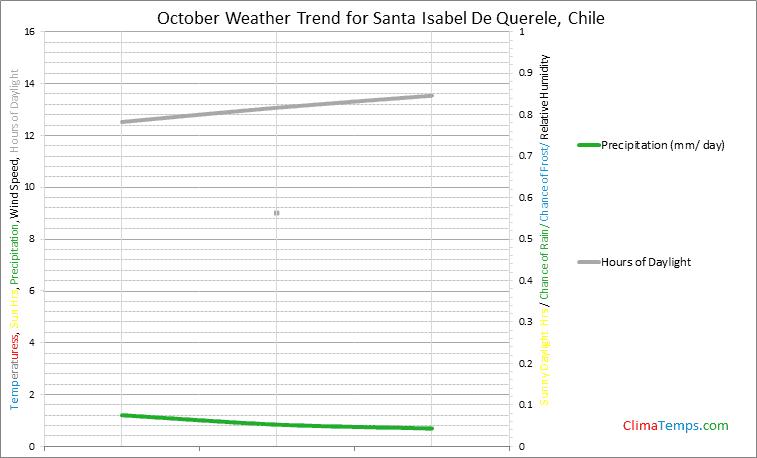 Graph of weather in Santa Isabel De Querele in October