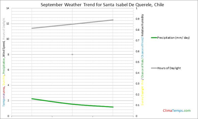 Graph of weather in Santa Isabel De Querele in September