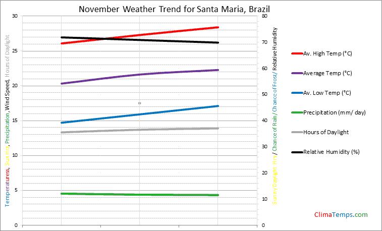 Graph of weather in Santa Maria in November