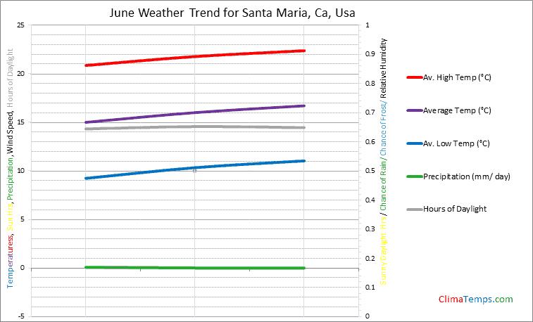 Graph of weather in Santa Maria, Ca in June