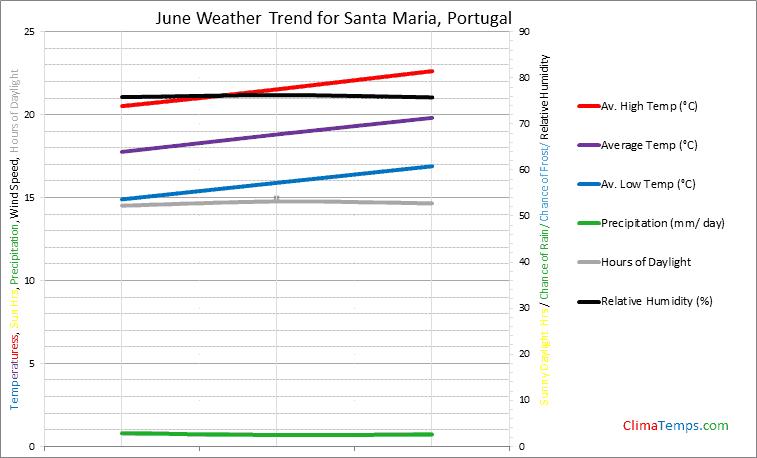 Graph of weather in Santa Maria in June
