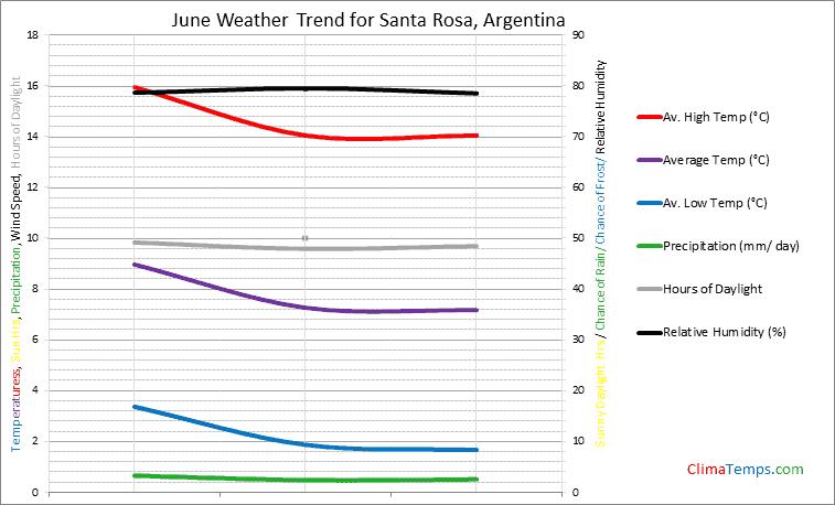 Graph of weather in Santa Rosa in June