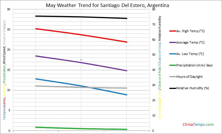 Graph of weather in Santiago Del Estero in May